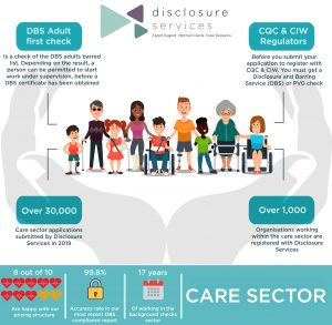 We specialize in care sector